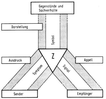 fünf kommunikationspsychologische axiome